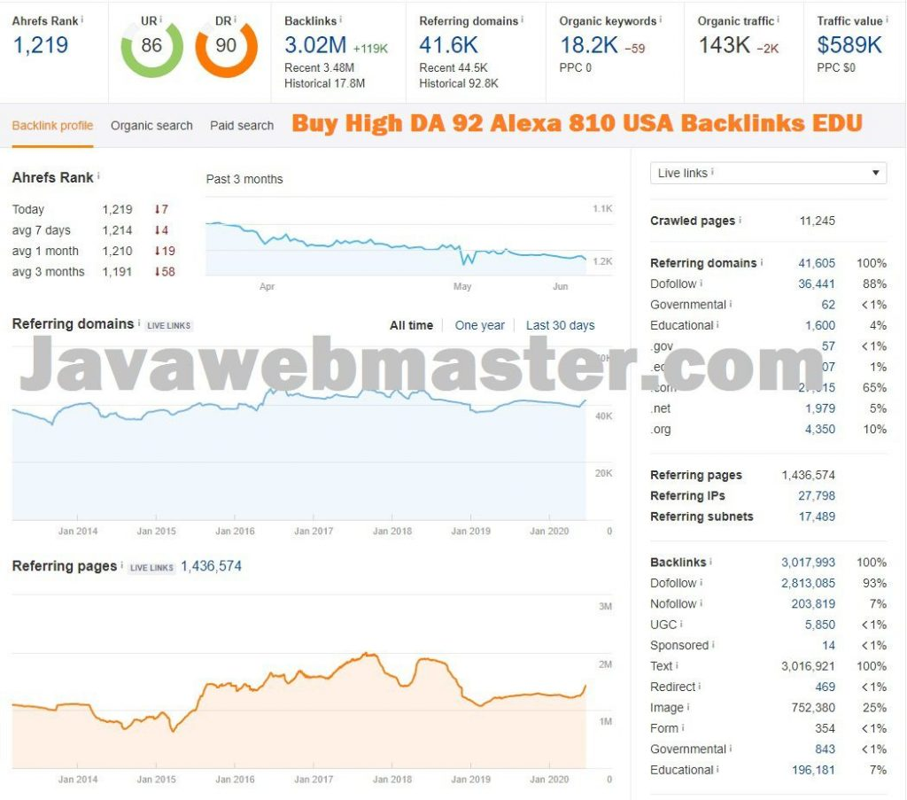 Buy High DA 92 Alexa 810 USA Backlinks EDU ahrefs